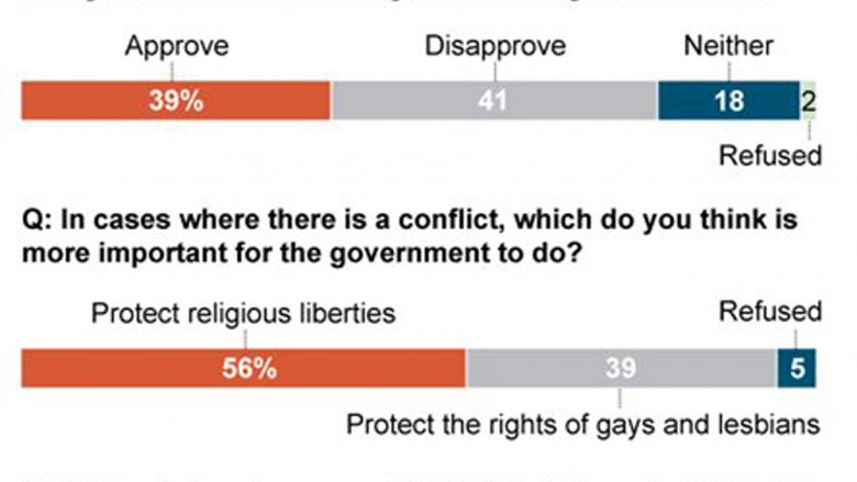 Gay Marriage Poll Results - iSideWith