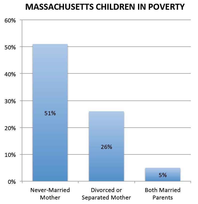 Chart courtesy of MFI; data source: National Survey of Children's Health (NSCH)