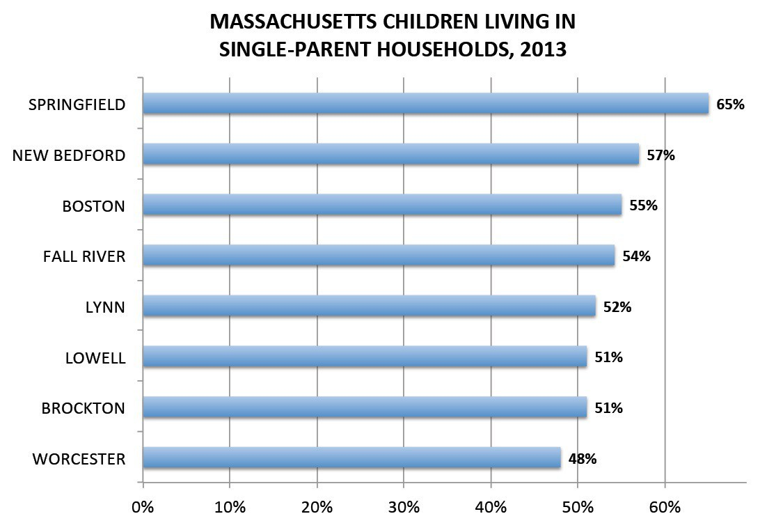 Chart courtesy of MFI; data source: US Bureau of the Census