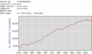 Government job data dating back to 1939, courtesy of the U.S. Department of Labor.