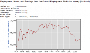 Manufacturing job data dating back to 1939, courtesy of the U.S. Department of Labor.