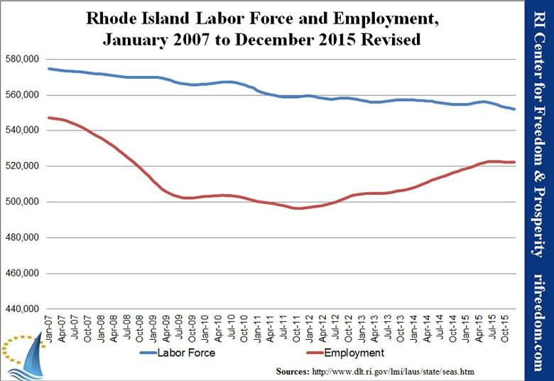 RI-laborforceandemp-0107-1215-revised