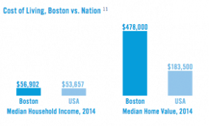 (Graph courtesy of the city of Boston)