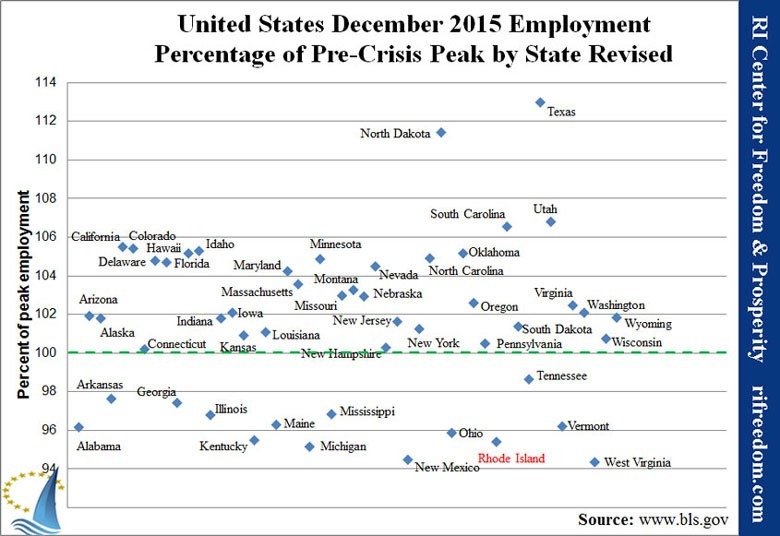 US-employmentpercofpeak-1215-revised