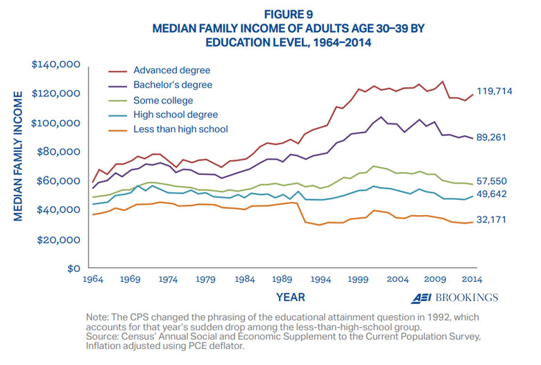 Median-Family-Income-by-Education