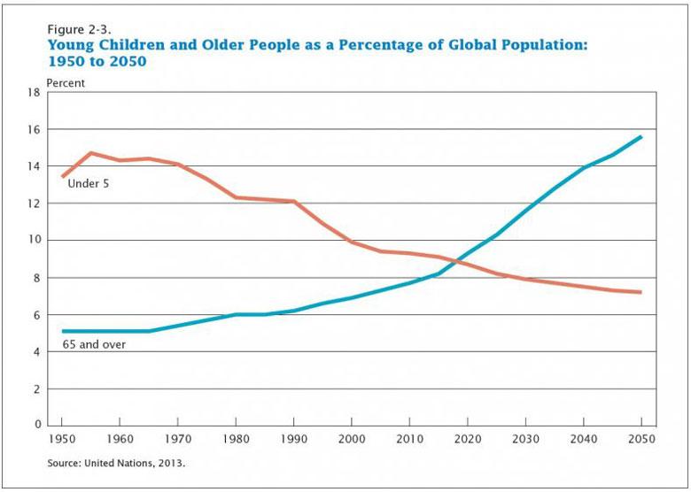 (Screen capture of chart in Census Bureau report)