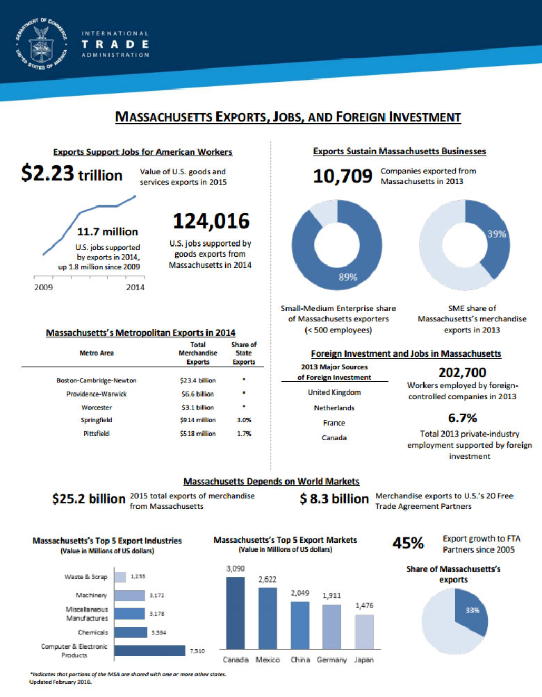 (Screenshot via http://www.trade.gov/mas/ian/statereports/states/ma.pdf)