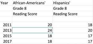 Is Common Core Racist? Check Out The Results | NewBostonPost
