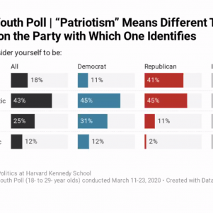 Young People Far Less Patriotic Than They Used To Be, Poll Finds
